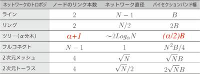 P363 表9.2