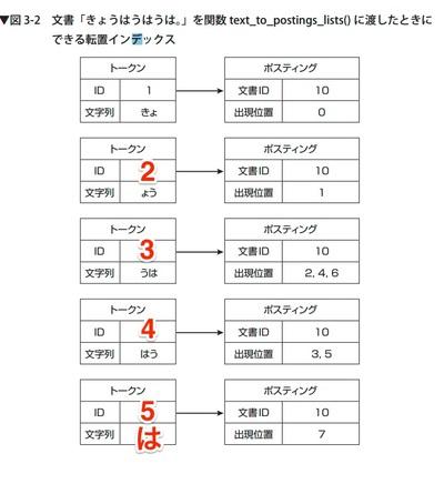 P73_図3-2