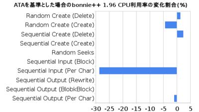 図3 ATAを基準とした場合のbonnie++ 1.96 CPU利用率の変化割合(%)