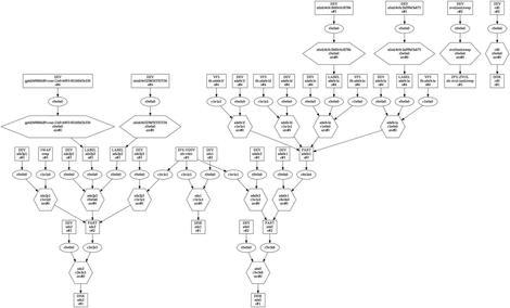 複雑な構成の場合