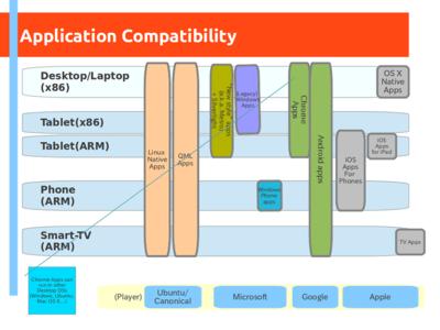 図1 Ubuntu上で利用できる各種アプリケーションの利用図