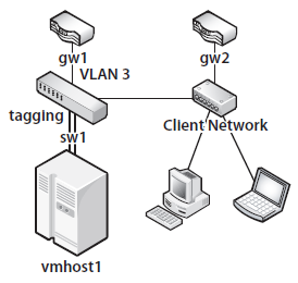 図3 インターネットへの経路を確保する