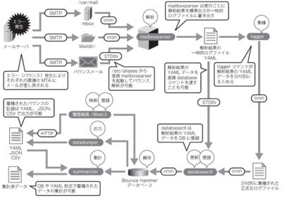 図12 配信からエラー発生以降の具体的な処理の流れ