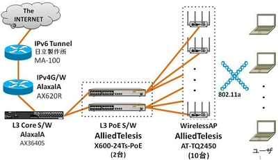 図1 会場ネットワーク概要図