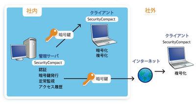 図1 Security Compactのしくみ