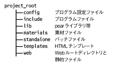 図1 システム動作に必要なファイルのディレクトリ構成