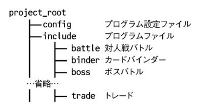 図2 機能別ディレクトリ構成の例