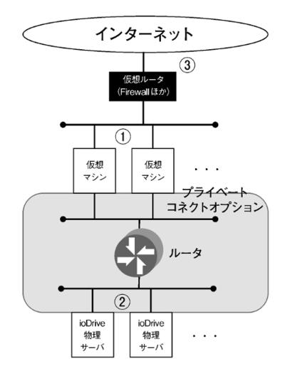 図3 IDCFクラウドのネットワーク構成