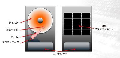 図1 ハードディスクとSSDの違い