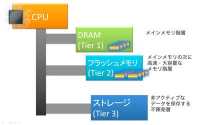 図2 ioMemoryの設計思想