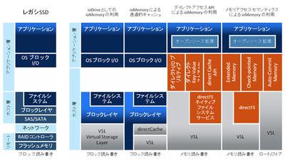 図1 ioMemory SDKによるネイティブAPIアクセス