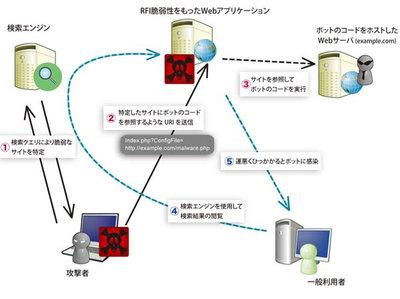 Webアプリケーション攻撃ボットによる感染の手順。
