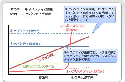 図2 キャパシティ改善前と後の性能の差