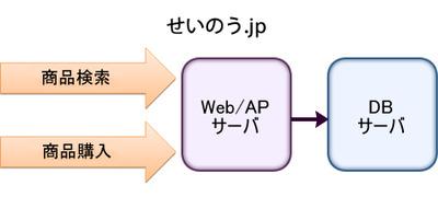 図1 対象のシステム