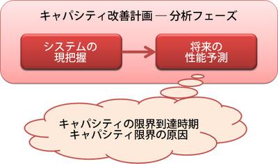 図2 分析フェーズの流れ