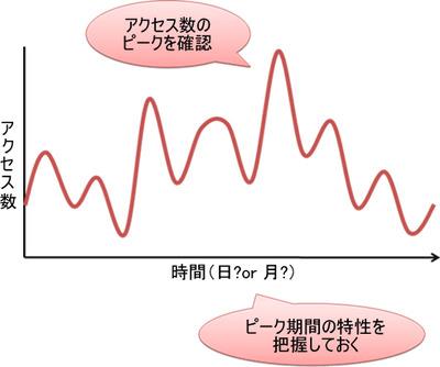 図3 アクセス数のピーク