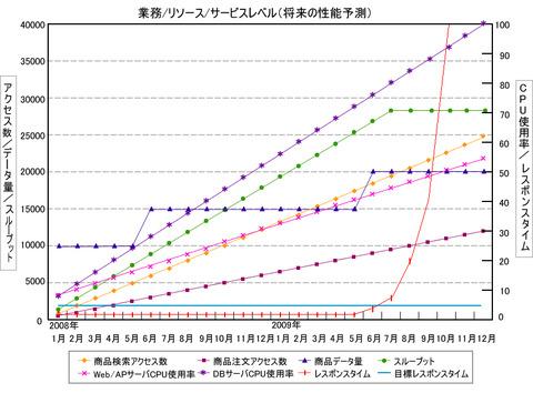 図2 将来の性能予測グラフ