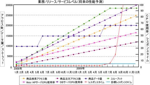 図2 将来の性能予測