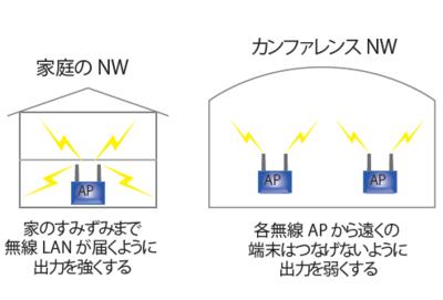 図2 電波の強弱