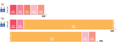 図5 全端末が54Mbps変調の場合(a)と,うち1台が2Mbps変調の場合(b)にかかる時間の比較(概念)