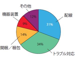 図2 ネットワーク設営の作業時間比率