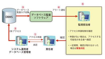 データベース監視の概要
