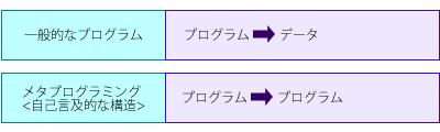 図1 一般的なプログラミングとメタプログラミングの違い