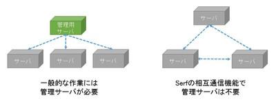 図1 一般的な運用とSerfの比較