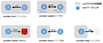 図1 メンバー管理系イベント