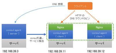図1 ConsulでNginxの負荷分散イメージ