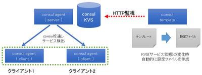 図1 Consul TemplateとConsulクラスタの関係
