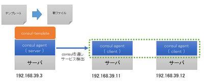 図2 consul-templateをサーバ上に設定する構成