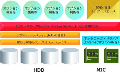 ストレージ用OSの基本的な構造