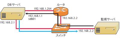 図1 非対称経路