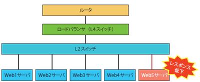 図1 Webシステム構成図