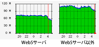 図2 トラフィック量のグラフ