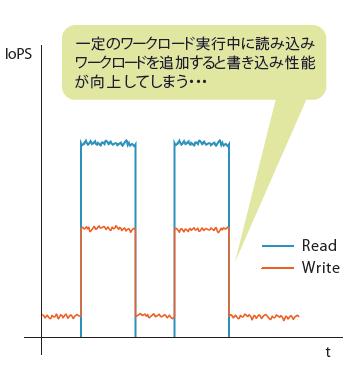 図3 問題を示すIOPSグラフ(イメージ)