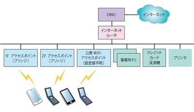 図1 某旅館の当初のネットワーク構成(イメージ図)