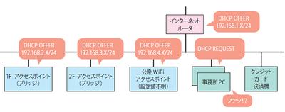 図2 ひとつのセグメントに複数のDHCPサーバが……