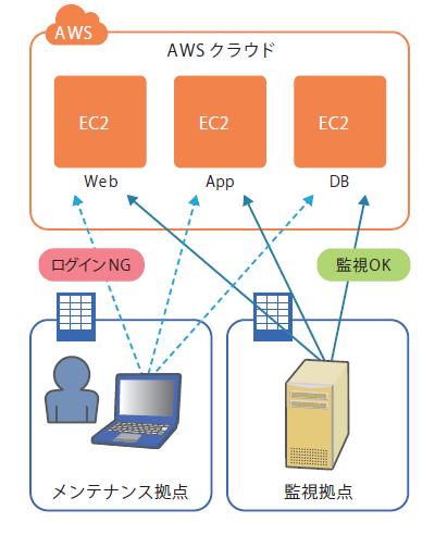 図1 初級編の想定システム