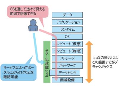 図2 クラウドサービスの見え方