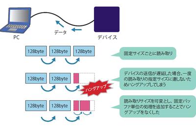 図1 納品先で固まるプログラムをどのように直したか