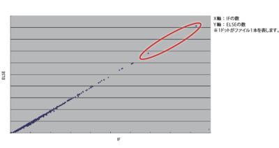 図4 IFとELSEの対応について(自動生成の例)