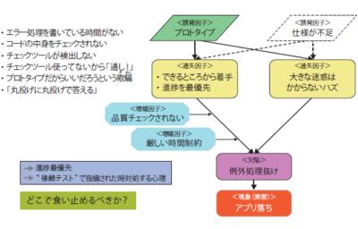 図5 キスマークの原因(多くの場合「時間制約」が原因)