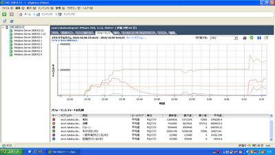 図2 メモリの使用状況を確認している画面。メモリの共有や圧縮の容量が確認できる。