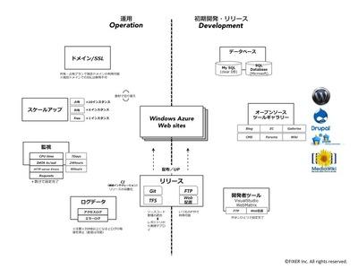 図2 Windows Azure Webサイトのサービス構造