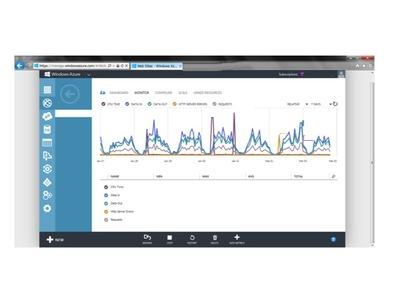 図3 サイトのリクエスト数やCPUの利用率,データの保存量などがひと目でわかる,管理者フレンドリーなUIも魅力です