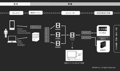図2 Windows Azure Media Servicesワークフロー