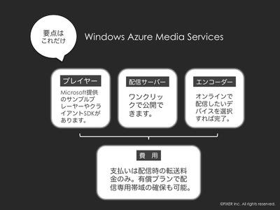図1 Windows Azure Media Servicesを知るための要点