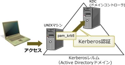 図1 pam_krb5によるパスワードの統合